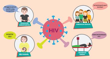 Gambar Ilustrasi Orang Berisiko tertular HIV