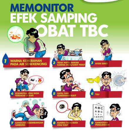 Memonitor Efek Samping Obat TBC